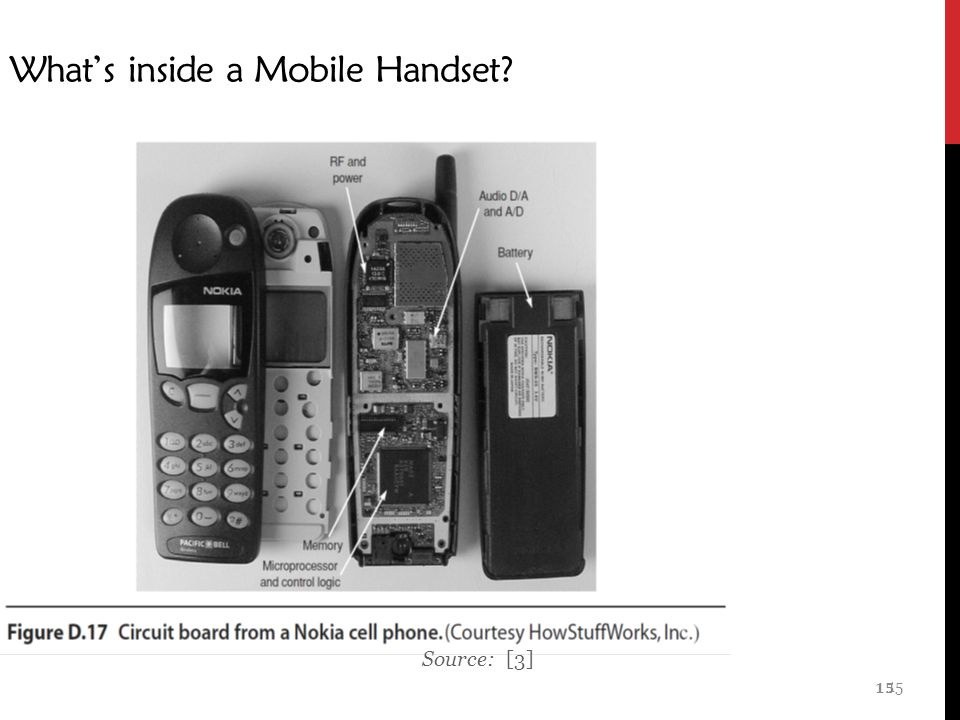 15 What's inside a Mobile Handset Source: [3] 15