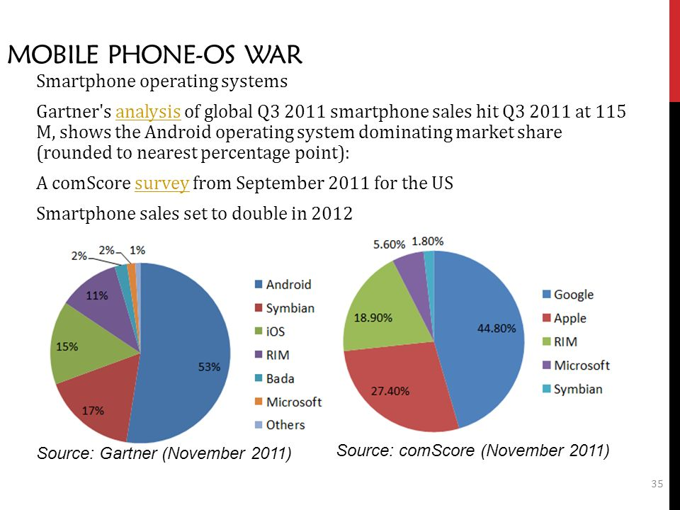35 MOBILE PHONE-OS WAR Smartphone operating systems Gartner s analysis of global Q smartphone sales hit Q at 115 M, shows the Android operating system dominating market share (rounded to nearest percentage point):analysis A comScore survey from September 2011 for the USsurvey Smartphone sales set to double in 2012 Source: Gartner (November 2011) Source: comScore (November 2011)
