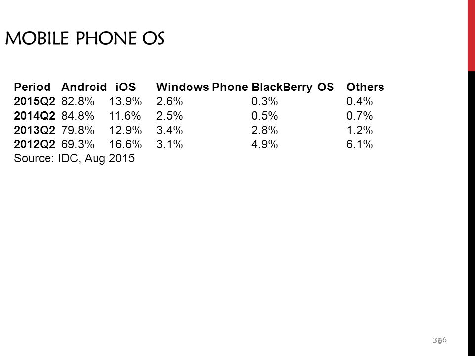 36 MOBILE PHONE OS 36 PeriodAndroid iOSWindows PhoneBlackBerry OSOthers 2015Q282.8%13.9%2.6% 0.3%0.4% 2014Q284.8%11.6%2.5%0.5%0.7% 2013Q279.8%12.9%3.4%2.8%1.2% 2012Q269.3%16.6%3.1%4.9%6.1% Source: IDC, Aug 2015