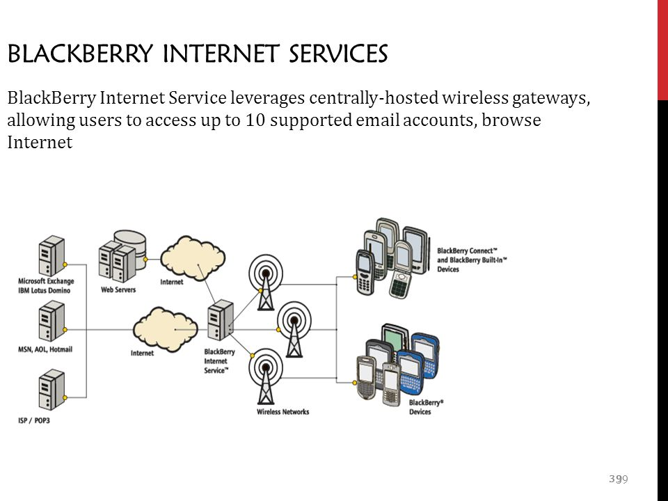 39 BLACKBERRY INTERNET SERVICES BlackBerry Internet Service leverages centrally-hosted wireless gateways, allowing users to access up to 10 supported  accounts, browse Internet 39