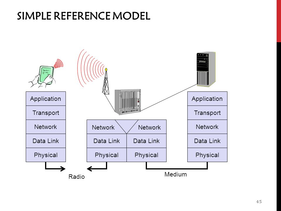 SIMPLE REFERENCE MODEL 45 Application Transport Network Data Link Physical Medium Data Link Physical Application Transport Network Data Link Physical Data Link Physical Network Radio