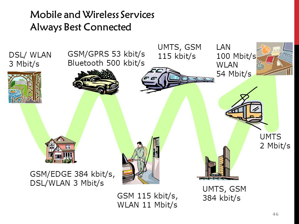 Mobile and Wireless Services Always Best Connected 46 UMTS 2 Mbit/s UMTS, GSM 384 kbit/s LAN 100 Mbit/s, WLAN 54 Mbit/s UMTS, GSM 115 kbit/s GSM 115 kbit/s, WLAN 11 Mbit/s GSM/GPRS 53 kbit/s Bluetooth 500 kbit/s GSM/EDGE 384 kbit/s, DSL/WLAN 3 Mbit/s DSL/ WLAN 3 Mbit/s