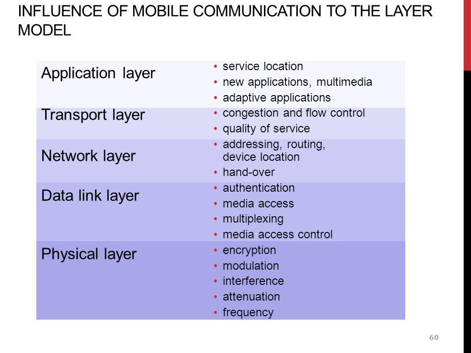 INFLUENCE OF MOBILE COMMUNICATION TO THE LAYER MODEL service location new applications, multimedia adaptive applications congestion and flow control quality of service addressing, routing, device location hand-over authentication media access multiplexing media access control encryption modulation interference attenuation frequency Application layer Transport layer Network layer Data link layer Physical layer 60
