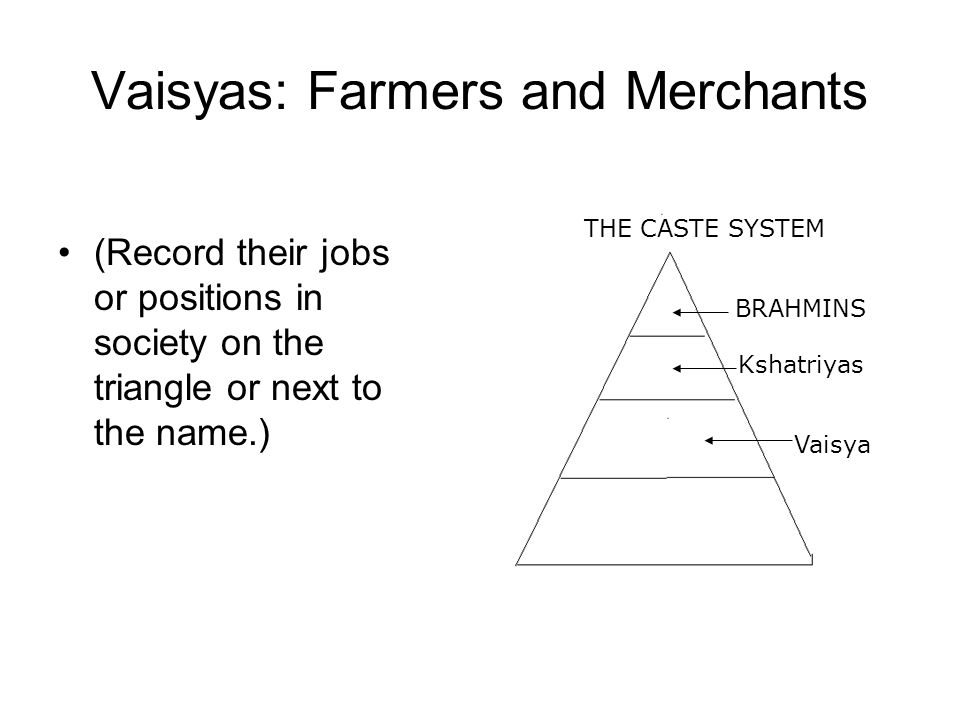 Hinduism and the Caste System  What did these religions have
