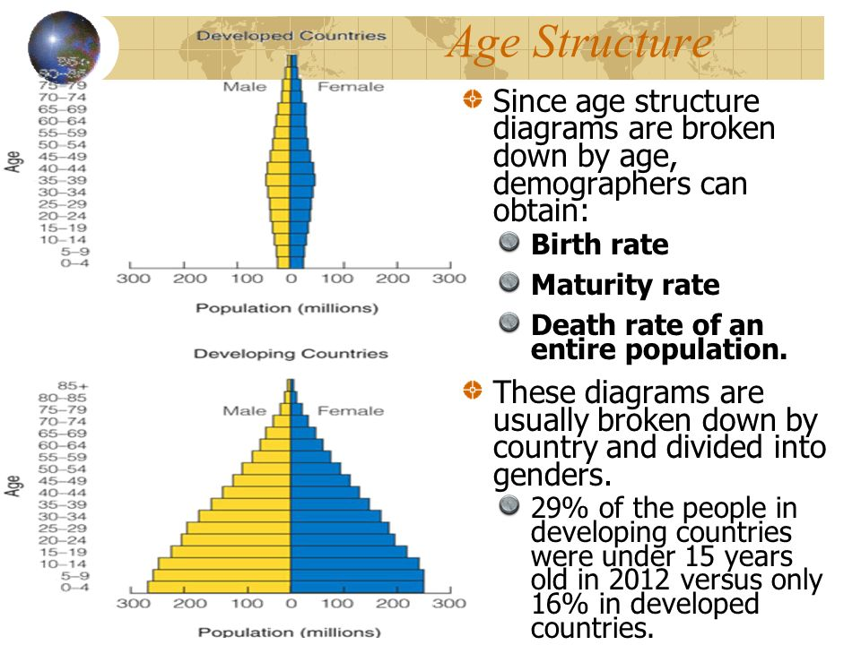 Human Population Dynamics Is The World Overpopulated Much Of The