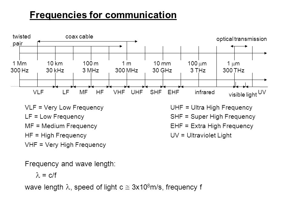 Mobile Communications Wireless Transmission Chapter 2