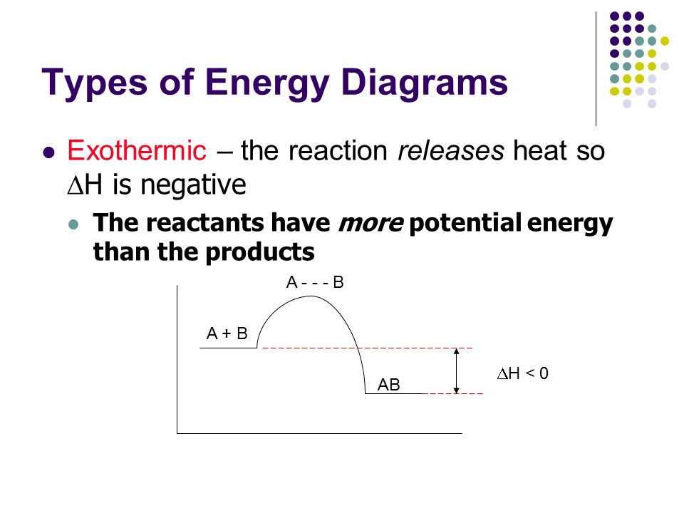 Energy Diagrams Drawing It Out Why Are We Learning This Energy