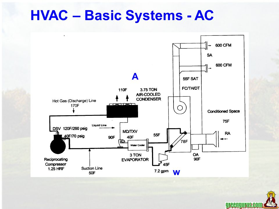 9 w w hvac – basic systems - ac ac water to water