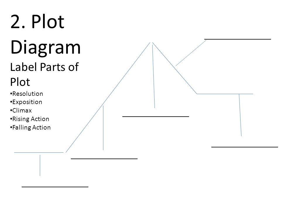 Plot Test Name ______ Date ______ 1. What is Plot? Describe it in a couple  sentences below . - ppt downloadSlidePlayer