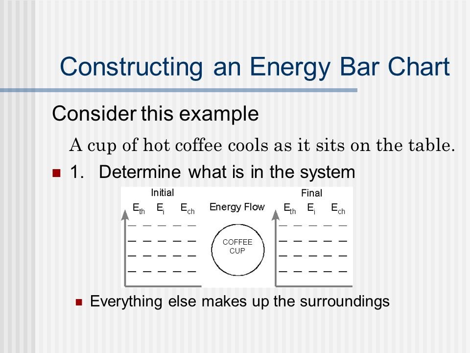 Constructing An Energy Bar Chart Consider This Example A Cup Of Hot Coffee Cools As It