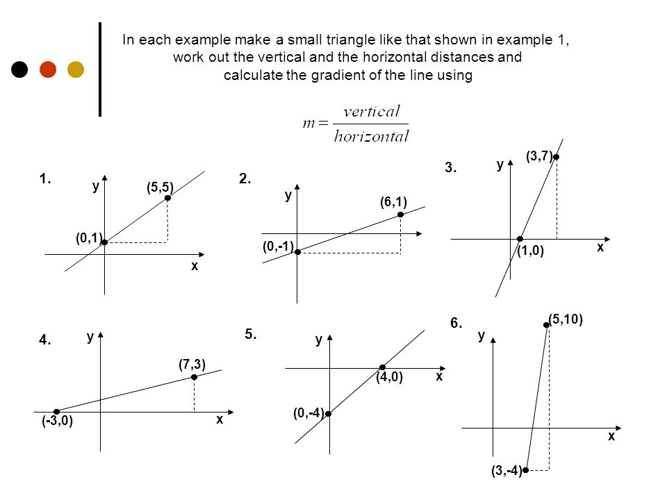 Gradient Diagrams Geometry The Diagram Shows A Straight Line With