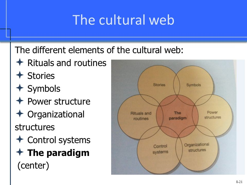 The Cultural Web The Different Elements Of The Cultural Web  Ef 82 Aa Rituals And Routines  Ef 82 Aa Stories  Ef 82 Aa Symbols  Ef 82 Aa Power Structure  Ef 82 Aa Organizational