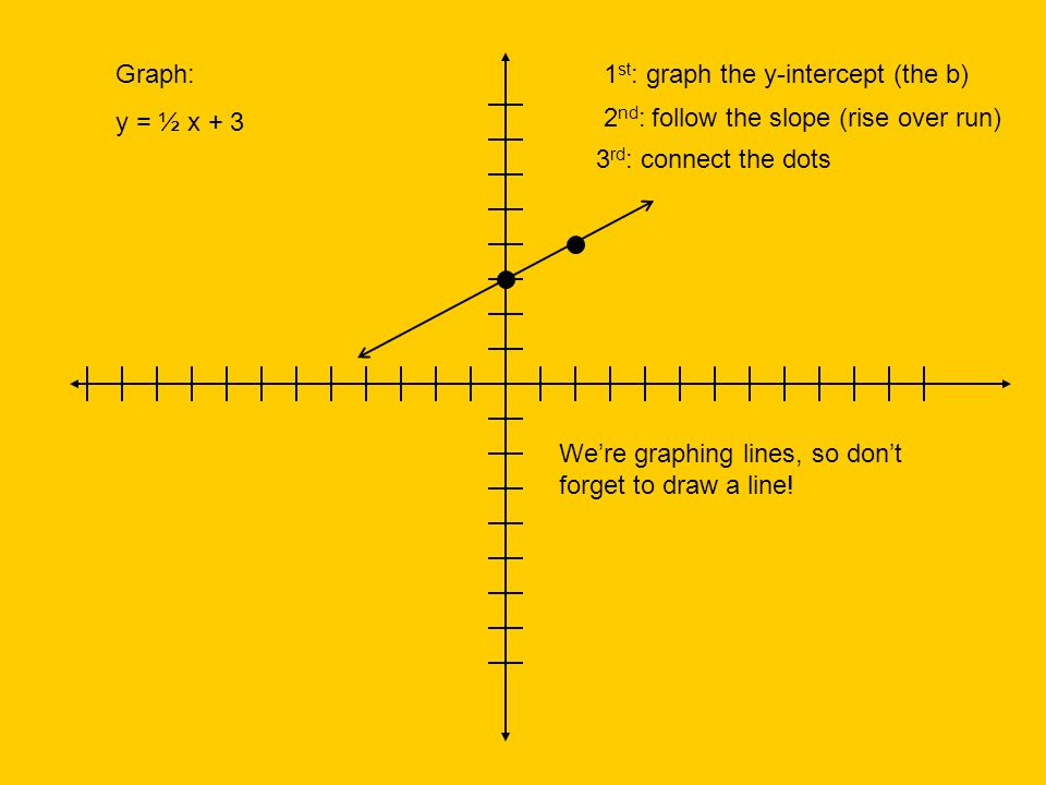 Solving Systems By Graphing Slope Intercept Form Y Mx B M