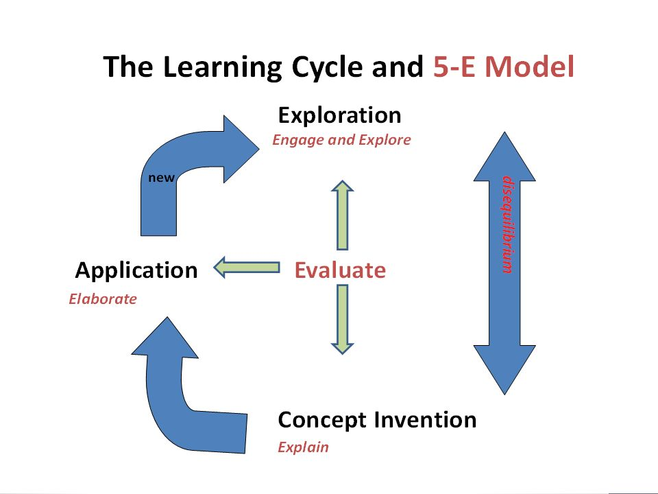 Best Practices Model Of Science Inquiry Ann Cavallo And Greg Hale