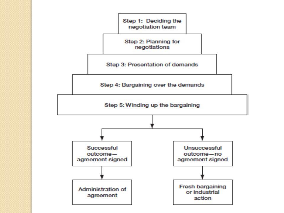 Prof Hiteshwari Jadeja Collective Bargaining Meaning Collective