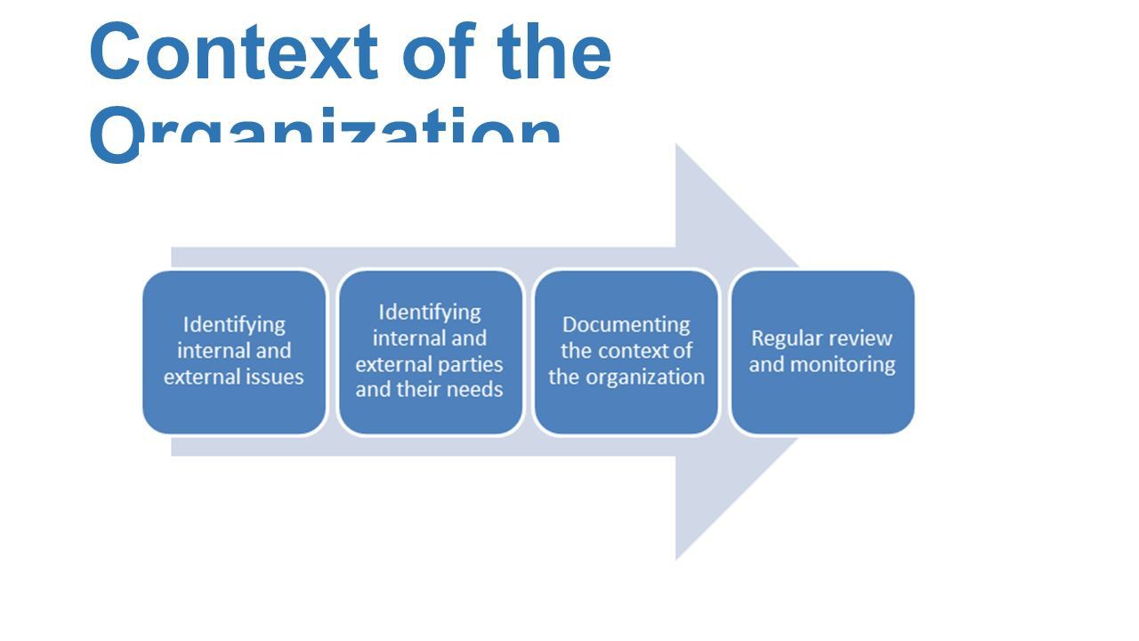 Iso 90012015 Where We Have Been And Are Going Ppt Download Process Flow Diagram 9001 4 Context Of The Organization