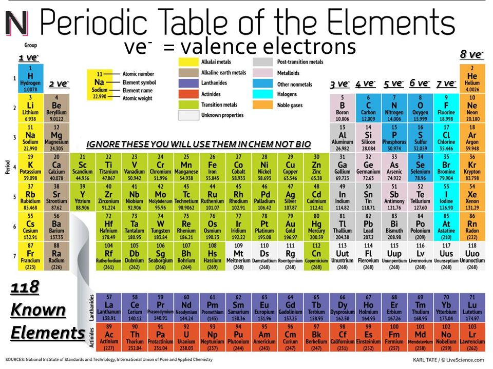Valence Electrons And Lewis Dot Structures 118 Known Elements 1 Ve
