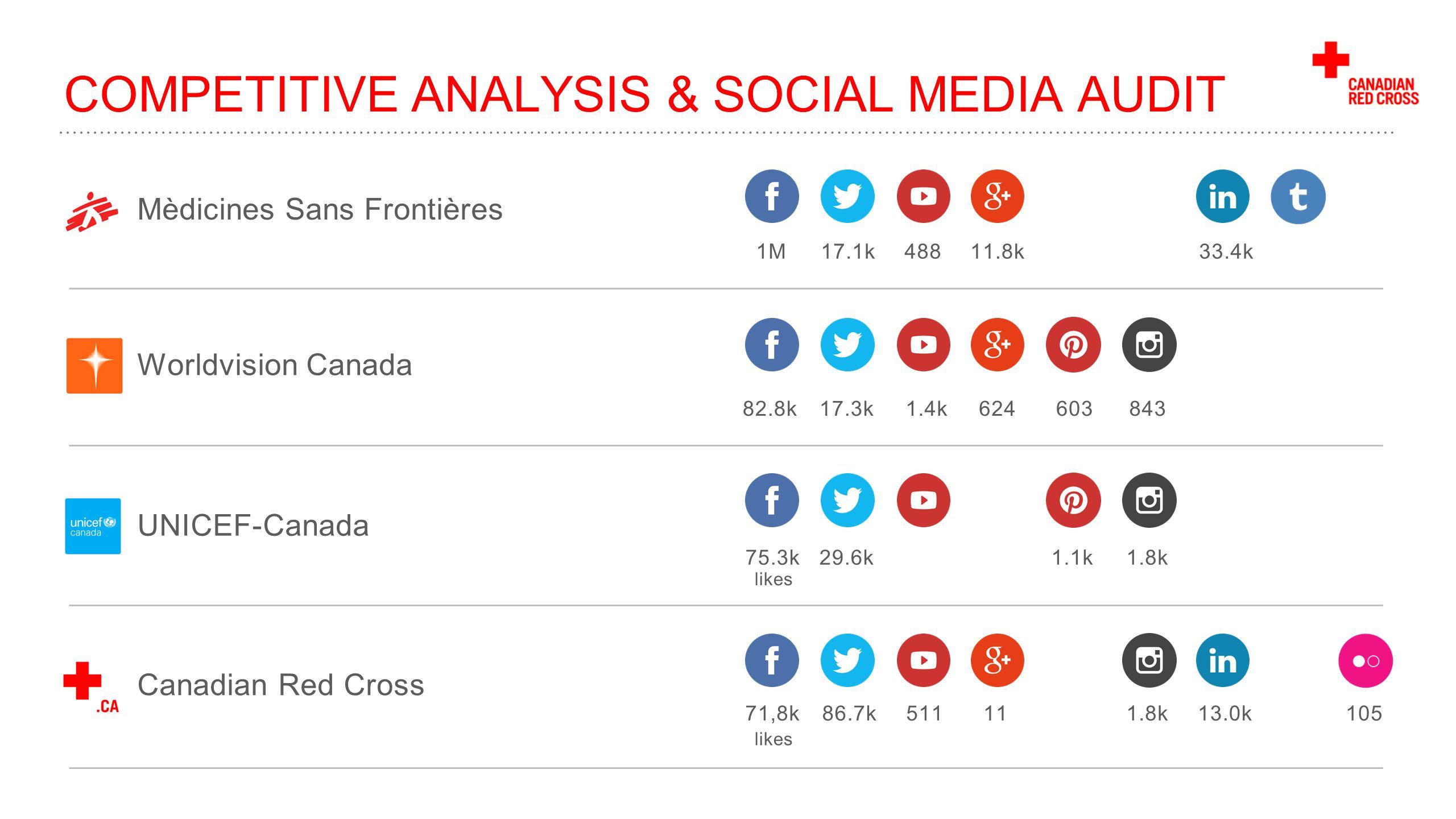 analyze social media analytics