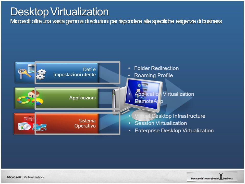 Scenari e licensing per la desktop virtualization Luca De