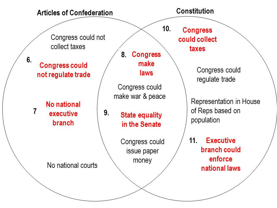 articles of confederation v constitution