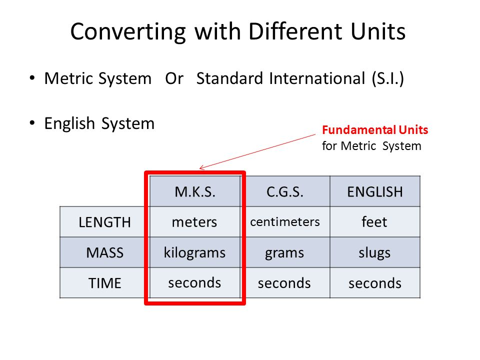 Converting With Different Units Metric System Or Standard