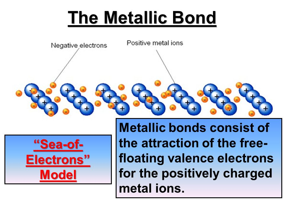 the division of the positive and negative ions after ionic solids dissolve Interact with the positive and negative ions of a salt assisting in the dissolving  thus, in general, ionic solids that dissolve in  ions in aqueous solution.