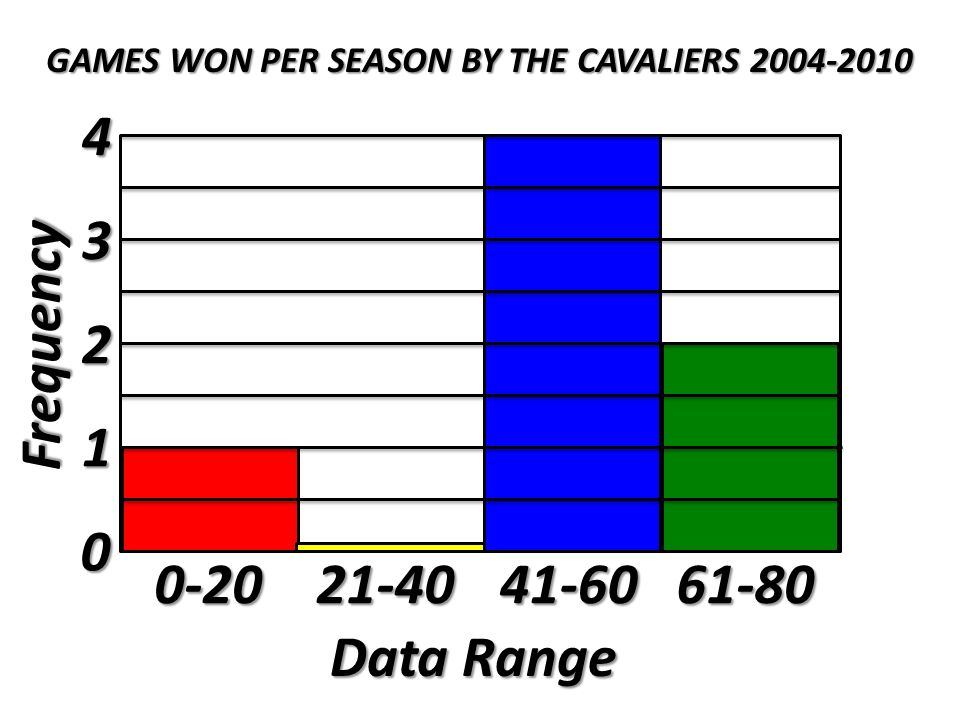 Basketball season years cavaliers tally of games won frequency iiii 2 ccuart Image collections