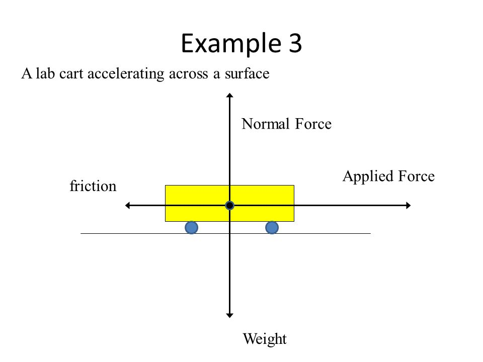 Free body diagrams a free body diagram fbd is a visual 5 example 3 a lab cart accelerating across a surface normal force weight applied force friction ccuart Image collections