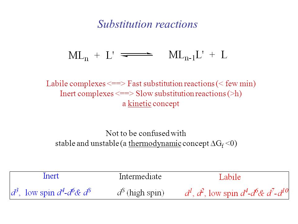 Coordination Chemistry Reactions of Metal Complexes  - ppt