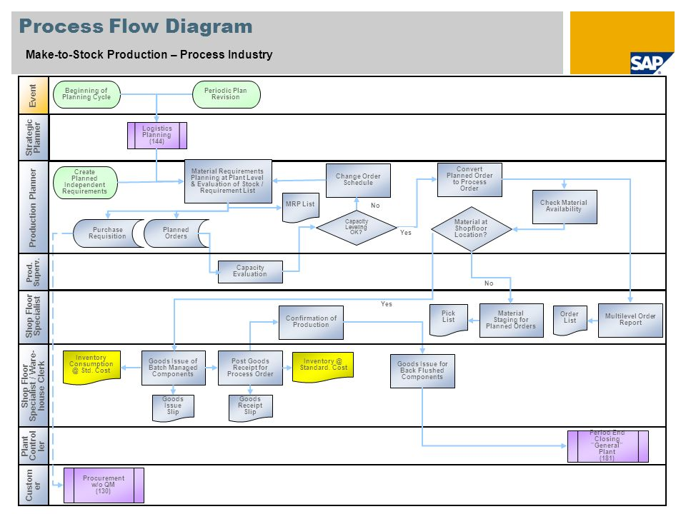 Make To Stock Production Process Industry Sap Best Practices