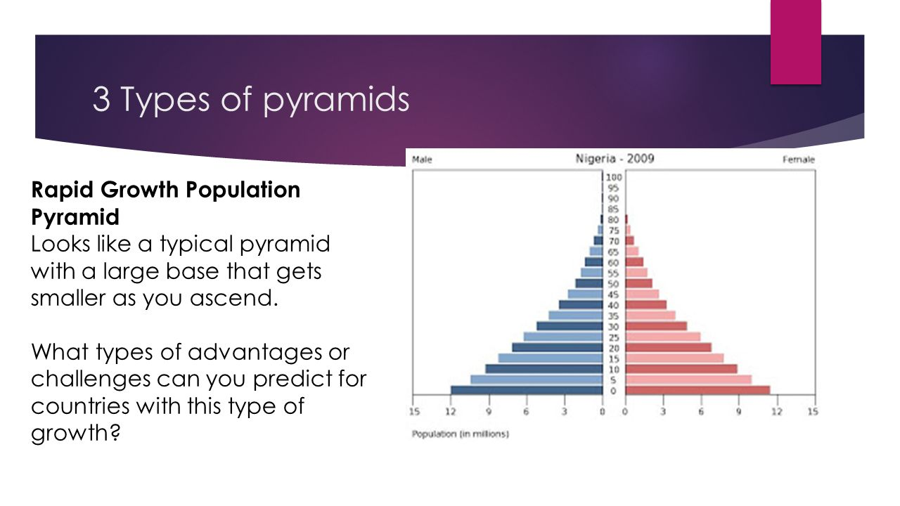 rapid population growth as a problem of And population dynamics, especially growth and migration, contribute to the problem in ways both obvious and less so however, a broad range of supply- and demand-side solutions are available and implementing those solutions could relieve – and avert – tremendous human suffering.