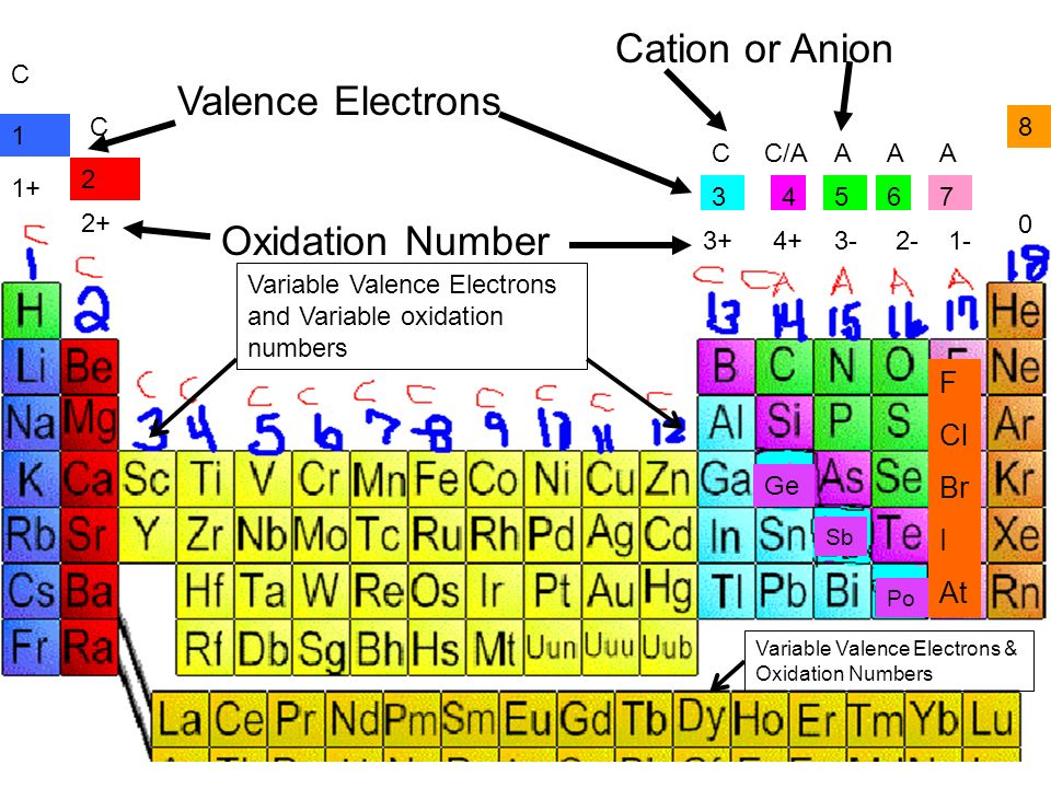 5 13141516 17 1 2 345 8 76 Valence Electrons ...