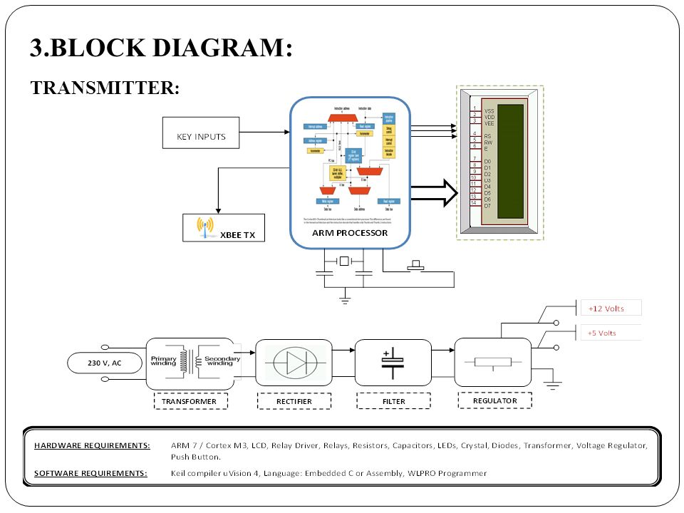 3.BLOCK DIAGRAM: TRANSMITTER: