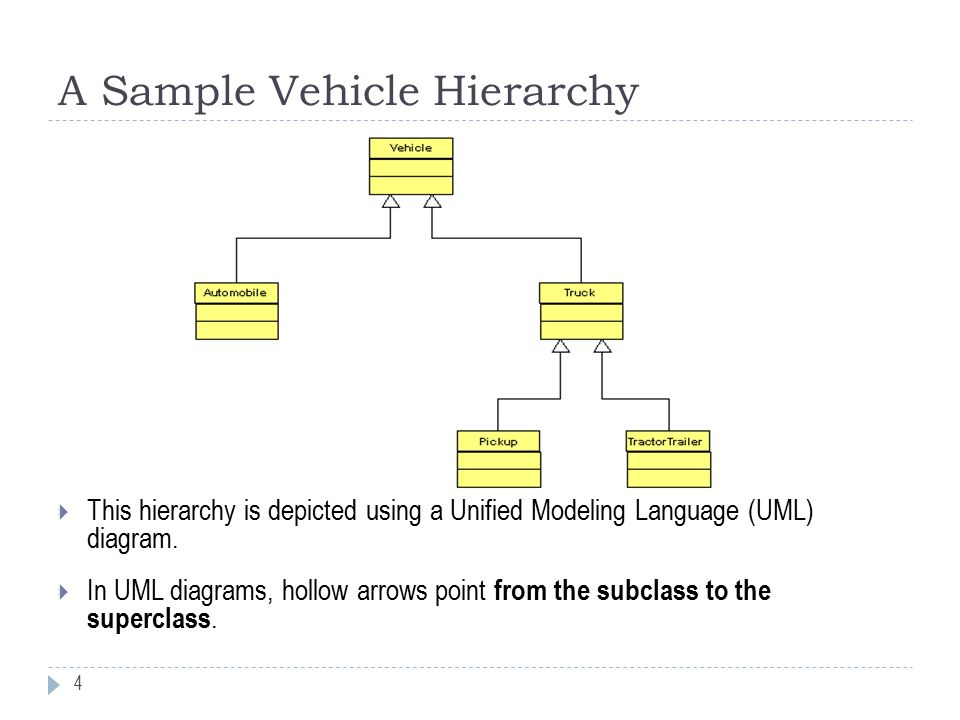 Inheritance method overriding bcis 3680 enterprise programming a sample vehicle hierarchy this hierarchy is depicted using a unified modeling language uml ccuart Gallery