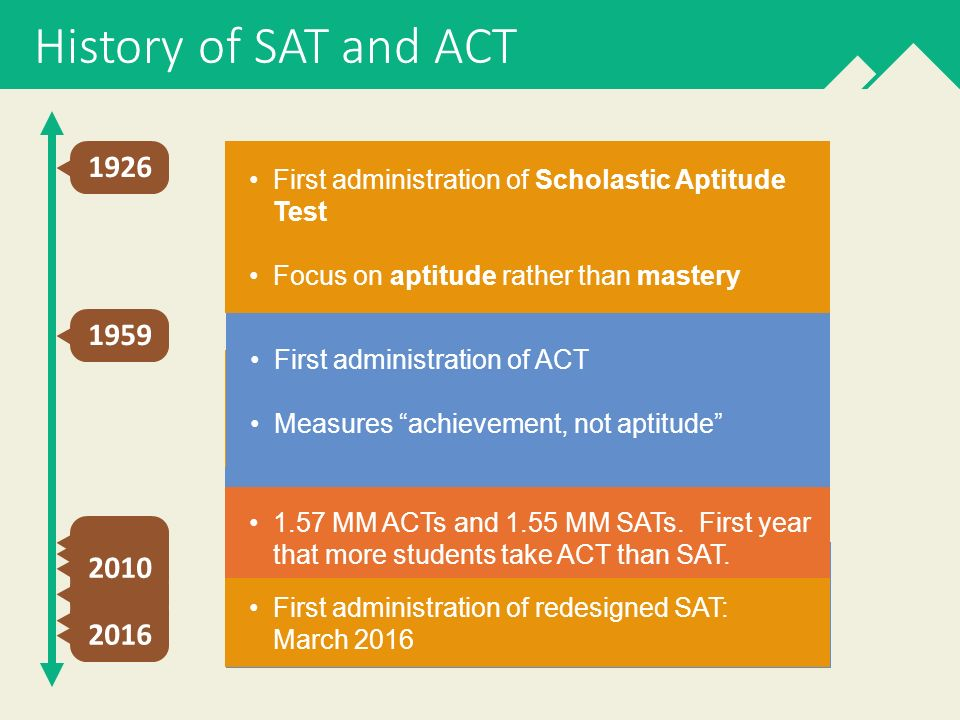 Summit Educational Group College Admissions Testing A Roadmap For