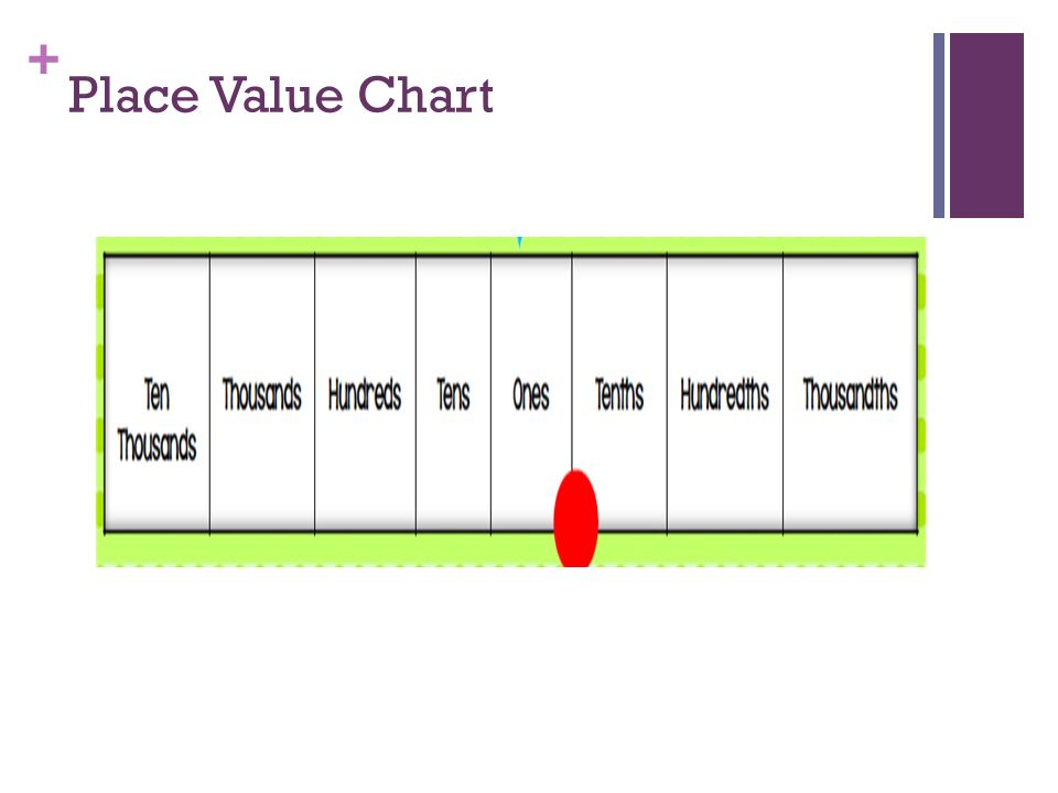 15 I Can Write Numbers In Expanded Form Place Value Chart