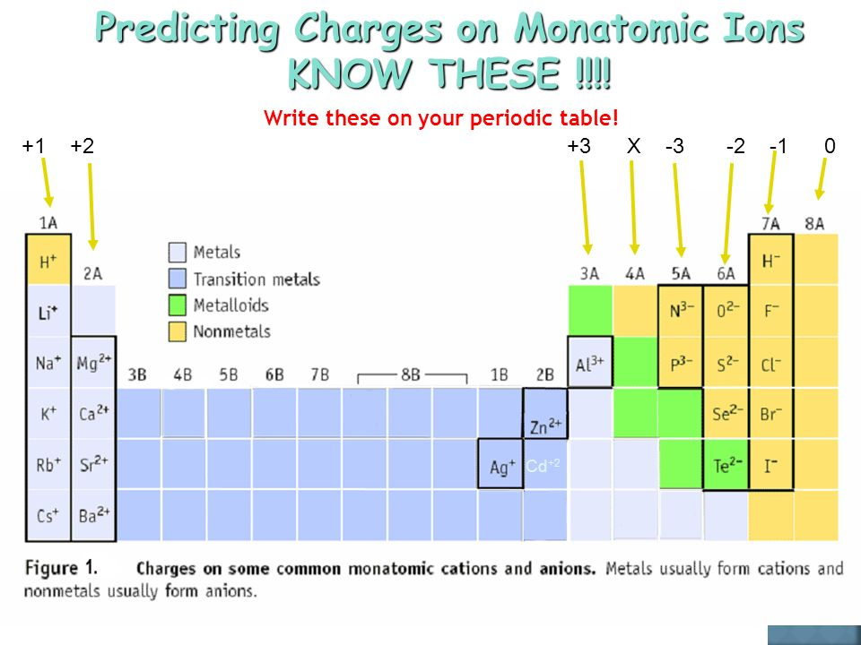  The charge on a monatomic ion is the same thing as its oxidation number.