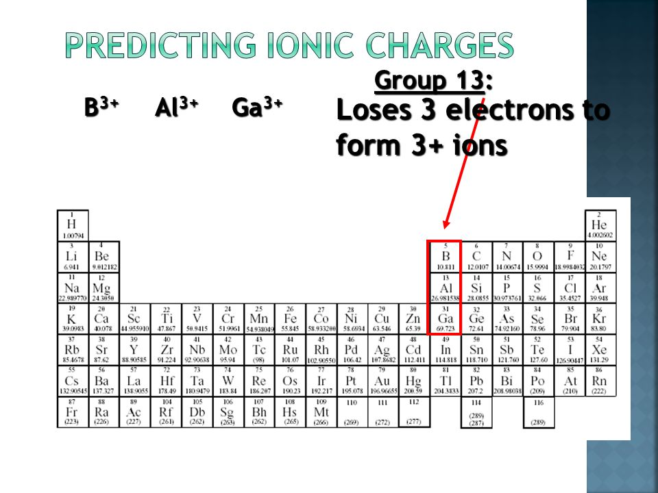 Group 2: Loses 2 electrons to form 2+ ions Be 2+ Mg 2+ Ca 2+ Sr 2+ Ba 2+