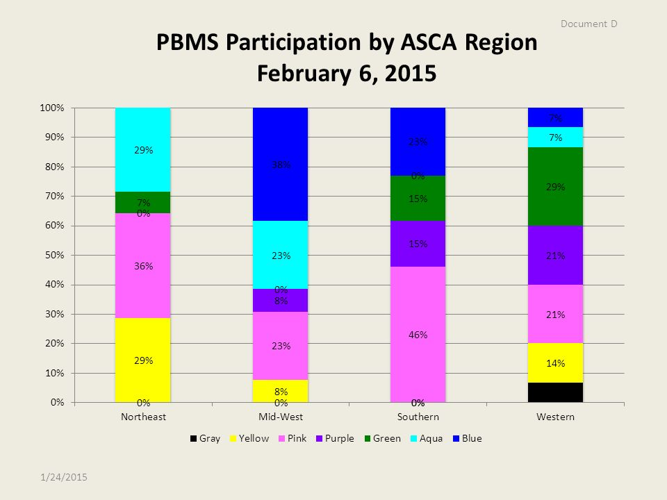 PBMS Participation by ASCA Region February 6, /24/2015 Document D