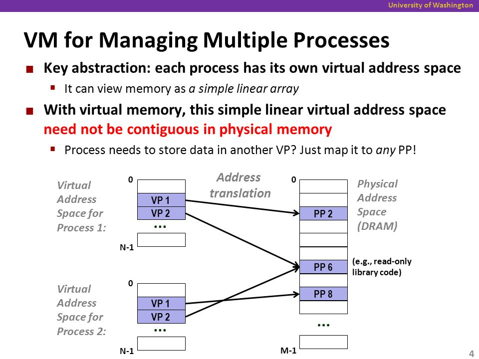 University of Washington Indirection in Virtual Memory 1 Each