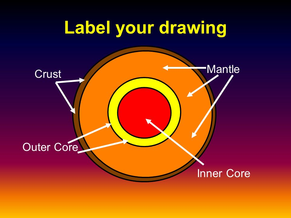 Plate Tectonics Myers Social Studies Layers Of The Earth Draw A