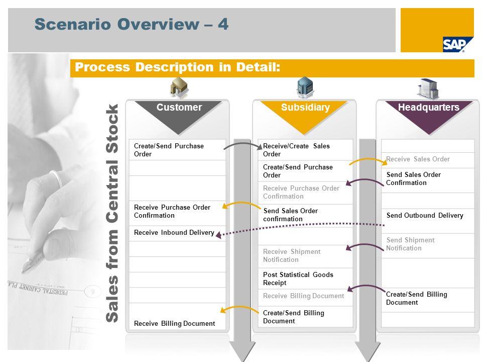 Business Network Integration Intercompany Purchasing SAP Best