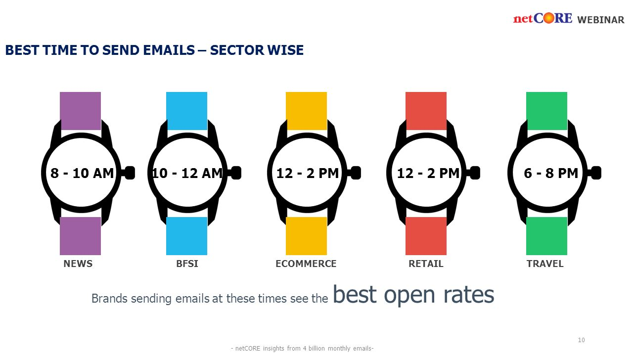 AM PM6 - 8 PM AM PM BEST TIME TO SEND  S – SECTOR WISE BFSIECOMMERCERETAILTRAVELNEWS Brands sending  s at these times see the best open rates WEBINAR 10 - netCORE insights from 4 billion monthly  s-