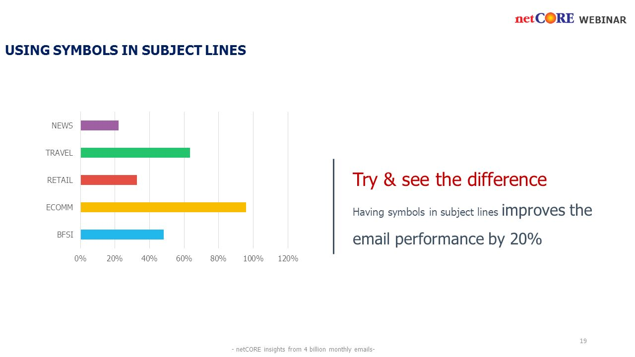 USING SYMBOLS IN SUBJECT LINES Try & see the difference Having symbols in subject lines improves the  performance by 20% WEBINAR 19 - netCORE insights from 4 billion monthly  s-