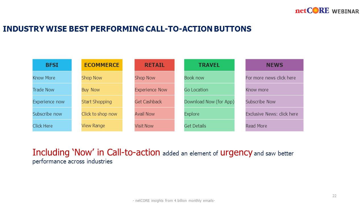 INDUSTRY WISE BEST PERFORMING CALL-TO-ACTION BUTTONS BFSIECOMMERCERETAILTRAVELNEWS Know MoreShop Now Book nowFor more news click here Trade NowBuy NowExperience NowGo LocationKnow more Experience nowStart ShoppingGet CashbackDownload Now (for App)Subscribe Now Subscribe nowClick to shop nowAvail NowExploreExclusive News: click here Click HereView RangeVisit NowGet DetailsRead More WEBINAR Including 'Now' in Call-to-action added an element of urgency and saw better performance across industries 22 - netCORE insights from 4 billion monthly  s-