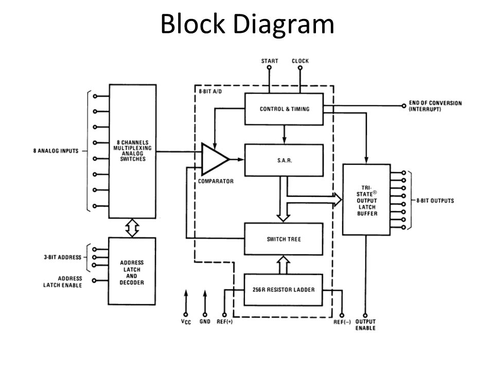 0808/0809 ADC. Block Diagram ADC ADC0808/ADC Bit μP Compatible A/D  Converters with 8-Channel Multiplexer The 8-bit A/D converter uses  successive. - ppt downloadSlidePlayer
