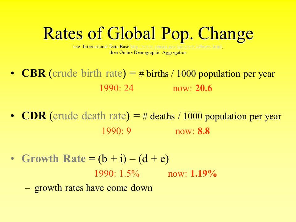 Human Population Ap Environmental Science Human Population