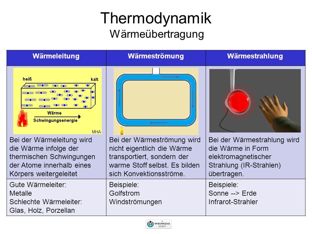 Wie Funktioniert Warmeubertragung 1