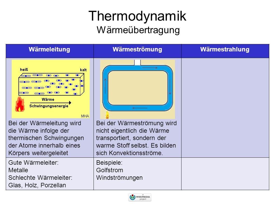 thermodynamik wrmebertragung wrmeleitungwrmestrmungwrmestrahlung bei der wrmeleitung wird die wrme infolge der thermischen schwingungen der atome - Warmeleitung Beispiele
