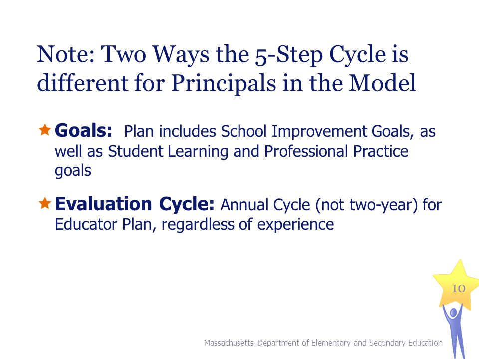 10 Note: Two Ways the 5-Step Cycle is different for Principals in the Model  Goals: Plan includes School Improvement Goals, as well as Student Learning and Professional Practice goals  Evaluation Cycle: Annual Cycle (not two-year) for Educator Plan, regardless of experience Massachusetts Department of Elementary and Secondary Education 10